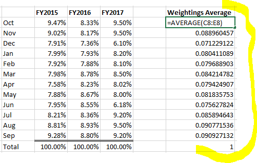 Budget and seasonality for each Month - DAX Calculations