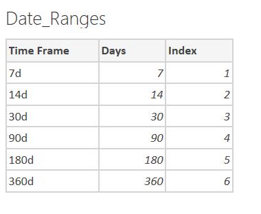 Date Range example