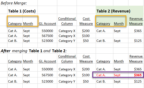Table merge problem