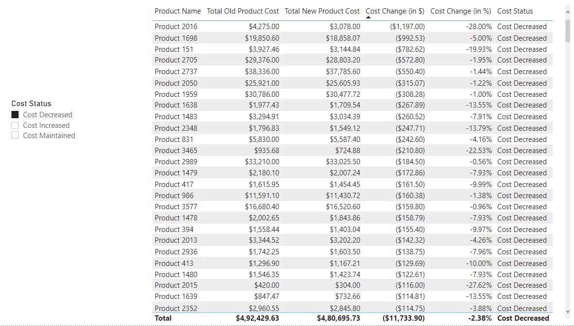 Cost Decreased - Incorrect Results