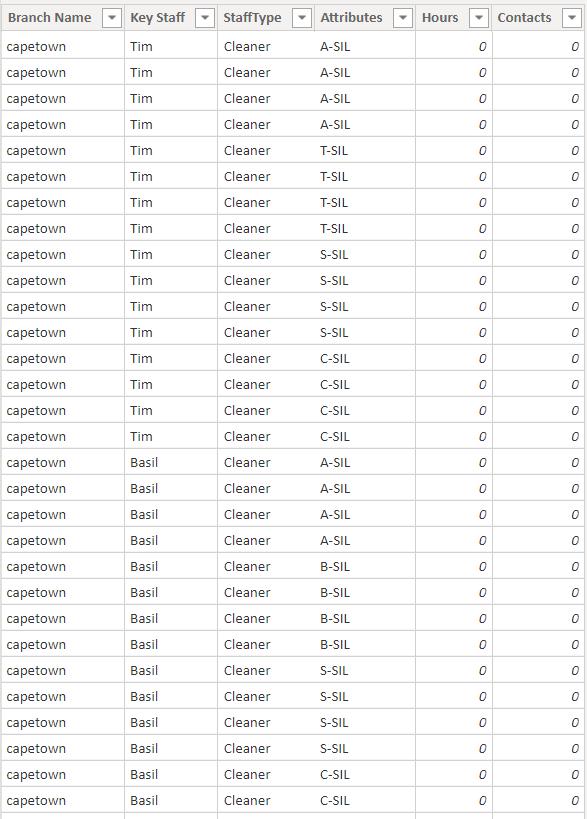 Data - Result