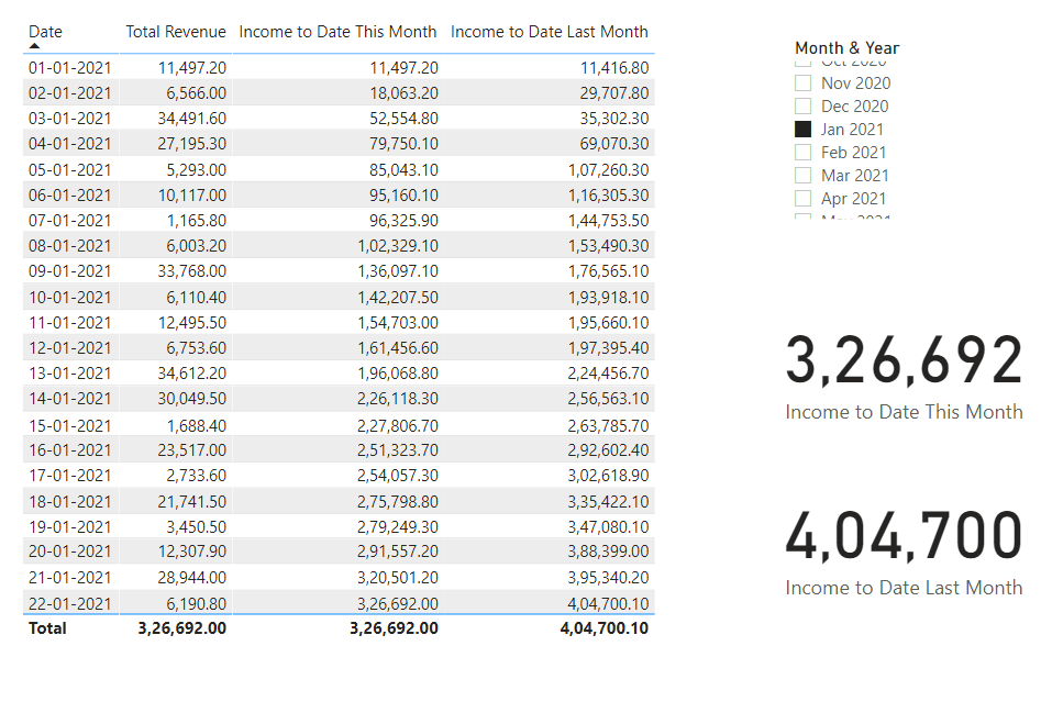 Income to Date Last Month - w.r.t. Dec'2020 - Results