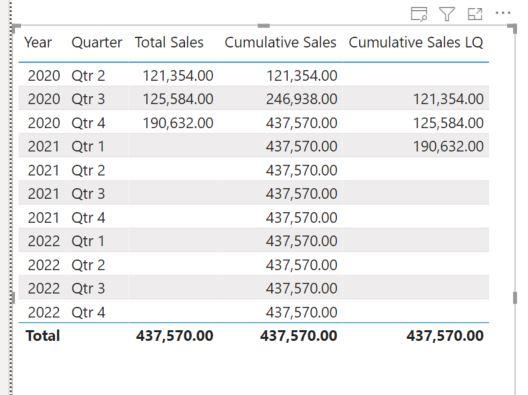cumulative sales LQ