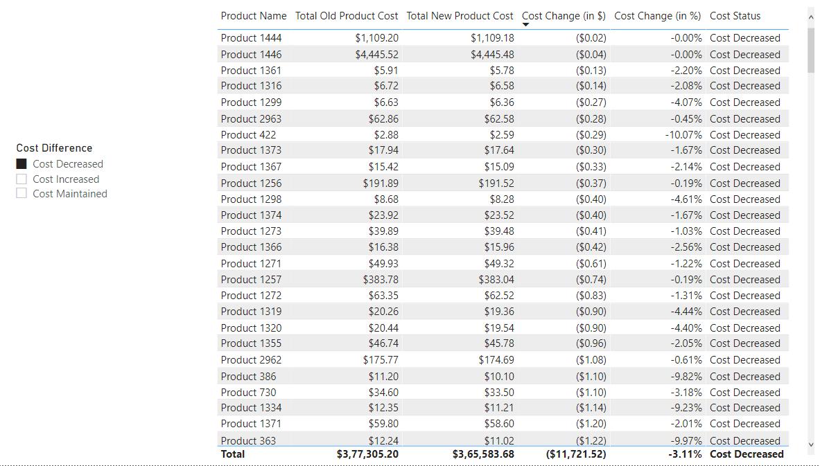 Cost Decreased - Correct Results