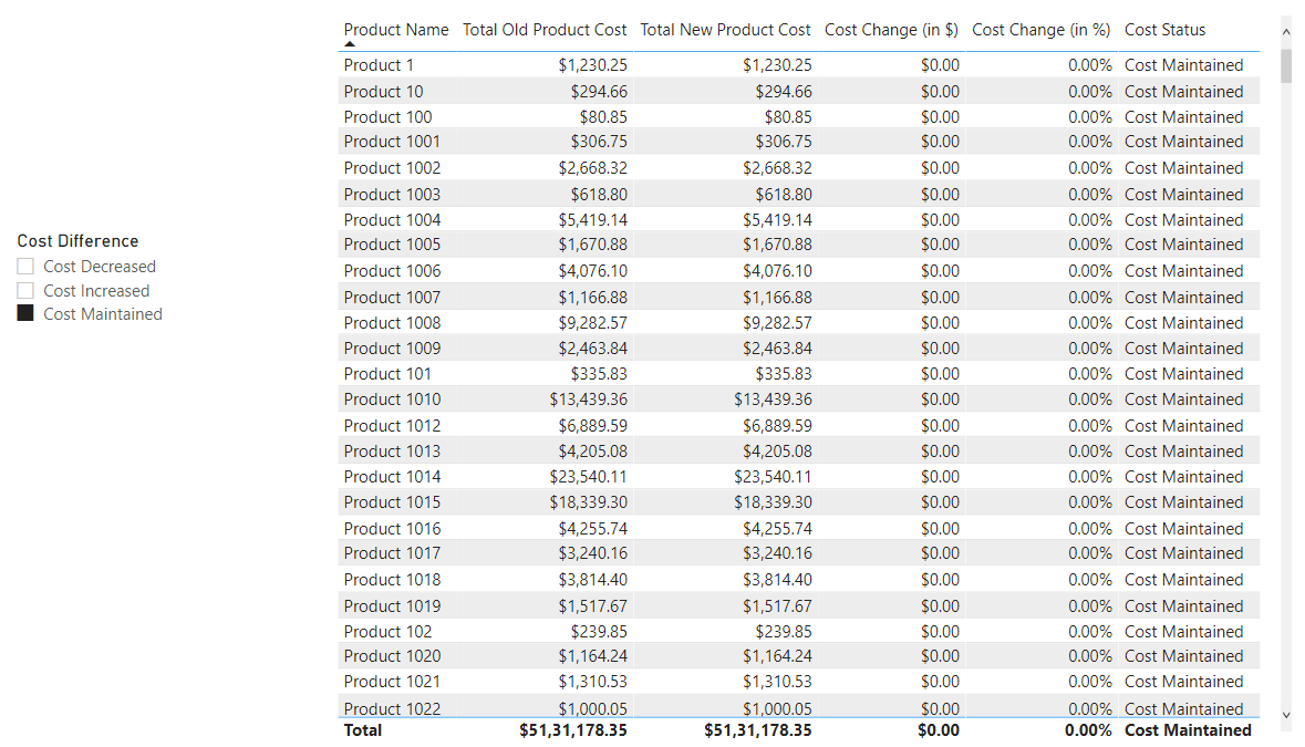 Cost Maintained - Correct Results