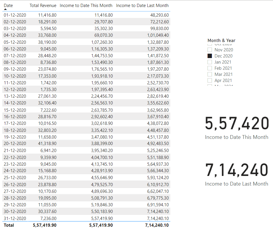 Income to Date This Month - w.r.t. Dec'2020 - Results
